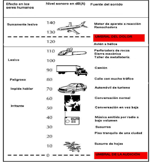 Efectos del ruido sobre la salud - ALTERACIONES NO OTOLOGICAS PRODUCIDAS POR EL RUIDO